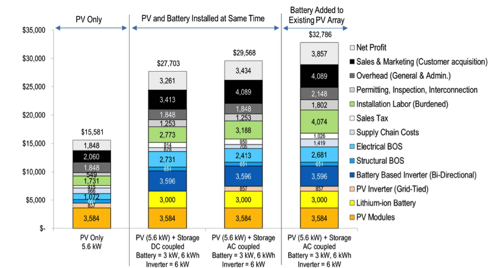 What S Driving The Cost Of Residential Solar Plus Storage