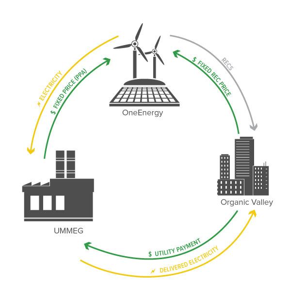 Organic valley goes 100 renewable through community solar rocky community benefits platinumwayz