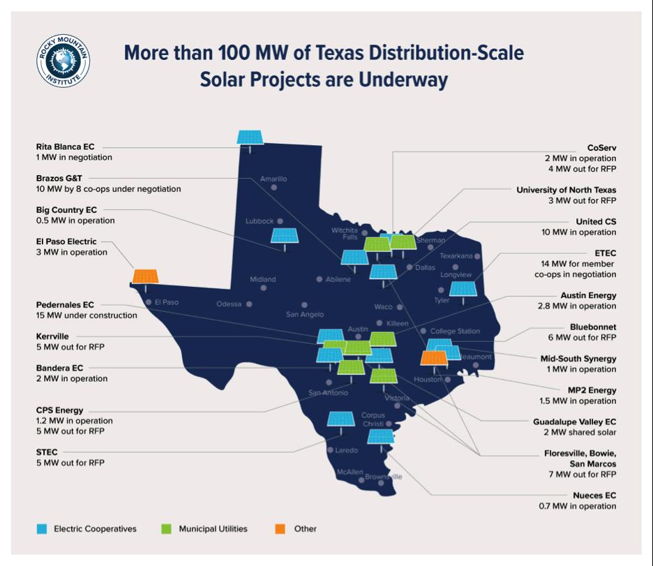 Why Distributed Solar Is Winning In Texas Greenbiz